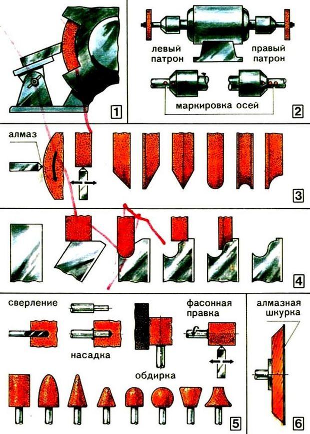 Электроточила